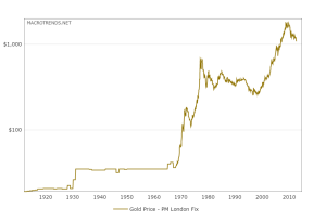 historical-gold-prices-100-year-chart-2015-07-23-macrotrends